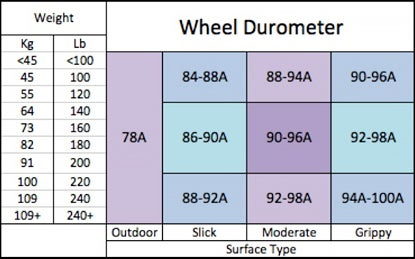 Derby warehouse derby wheels buying guide