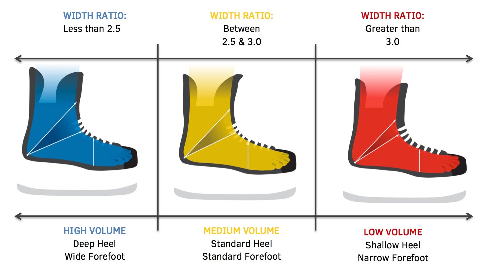 Bauer Skate Size To Shoe Size.How To Find Your Hockey Skate Size At Home Ice Warehouse